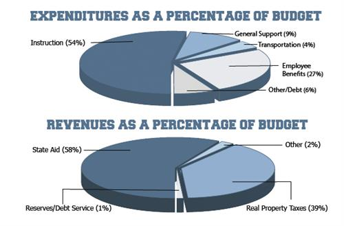 budget graphic info